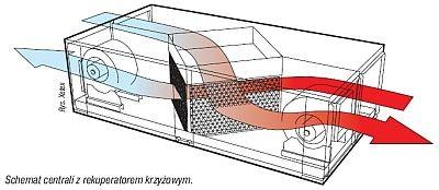 Sistema di ventilazione con recupero termico pagina 2 - Scambiatore di calore casa ...