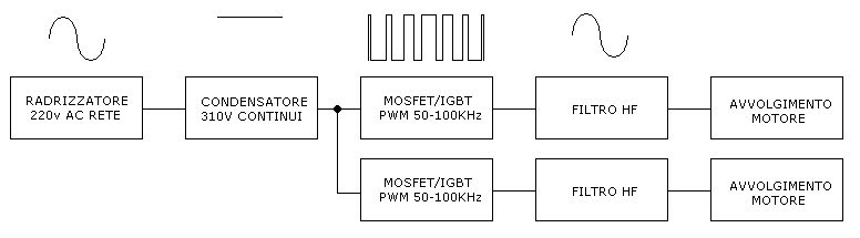 Schemi Avvolgimenti Motori Elettrici : Ridurre la velocità di un piccolo motore asincrono pagina