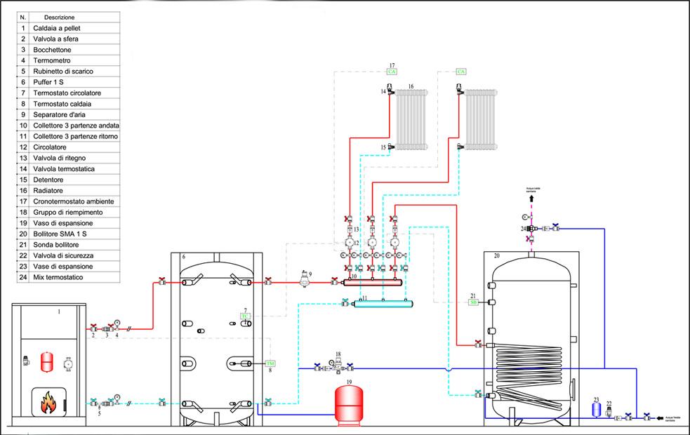 Installazione caldaia puffer boiler e collegamento - Montaggio termocamino ...