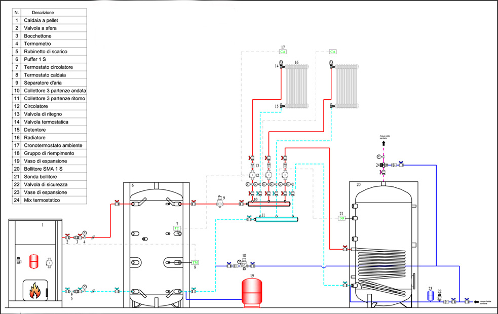 Schema Collegamento Puffer Cordivari : Boiler il solare e puffer per riscaldamento pagina