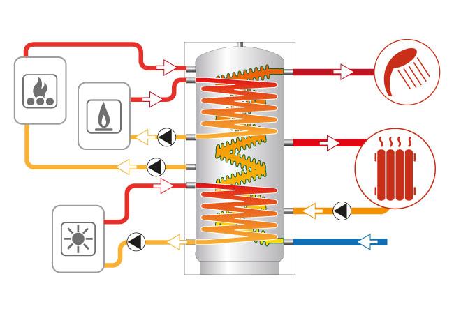 Impianto di riscaldamento domestico pagina 22 impianti for Disegno impianto riscaldamento a termosifoni