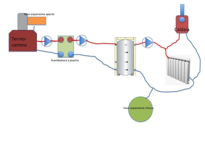 Schema Collegamento Puffer Cordivari : Schema impianto termocamino puffer e caldaia alternativo
