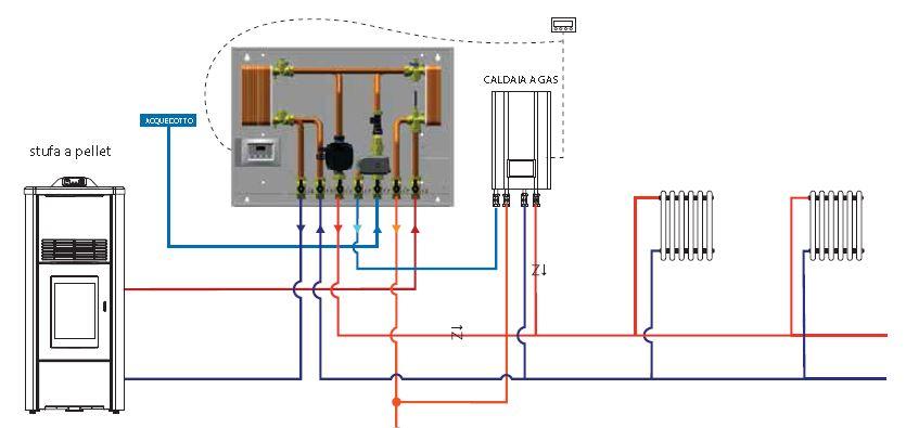 Imp termocamino caldaia condensazione pagina 1 stufe - Stufa a pellet con termosifoni ...