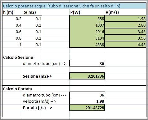 La turbina di nikola tesla pagina 1 idroelettrico idraulica - Portata e pressione acqua ...
