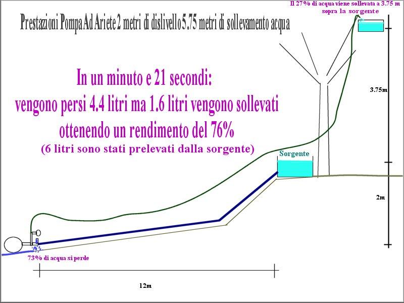 http://www.energialternativa.info/public/newforum/ForumEA/A/PompaAdArieteTest2M6M.jpg