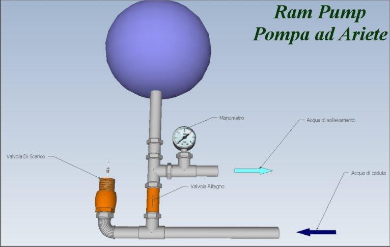 http://www.energialternativa.info/public/newforum/ForumEA/A/RamPumpPompaAriete3D.jpg