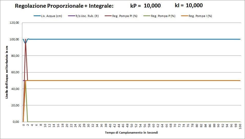 http://www.energialternativa.info/public/newforum/ForumEA/D/Grafico_KP_10_KI_10.jpg