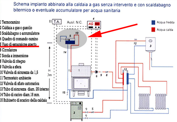 Impianto di riscaldamento domestico pagina 24 impianti riscaldamento canne fumarie ed altro - Caldaia a gas da interno ...