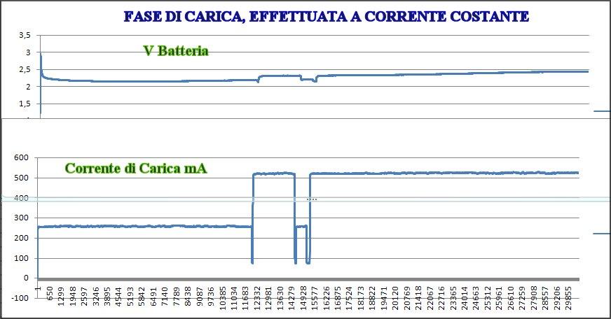 http://www.energialternativa.info/public/newforum/ForumEA/FASE_DI_CARICA.jpg