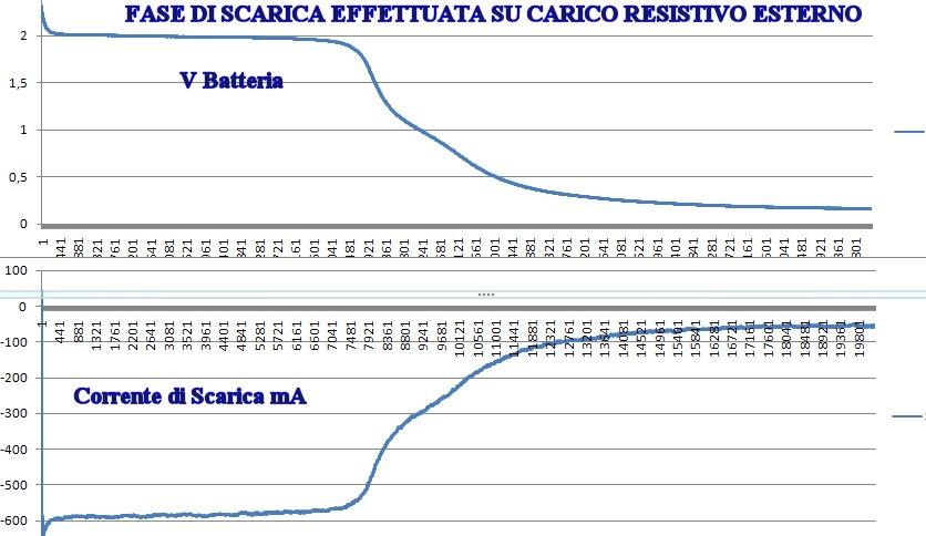 http://www.energialternativa.info/public/newforum/ForumEA/FASE_DI_SCARICA.jpg