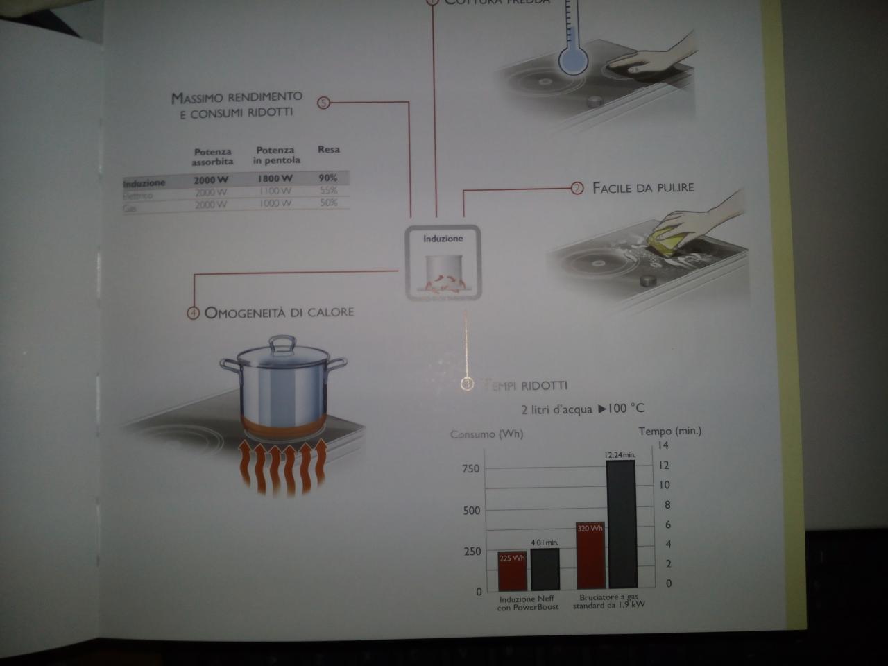 Fornelli cucina, a gas, elettrici o a induzione- pagina 1 - Casa ...