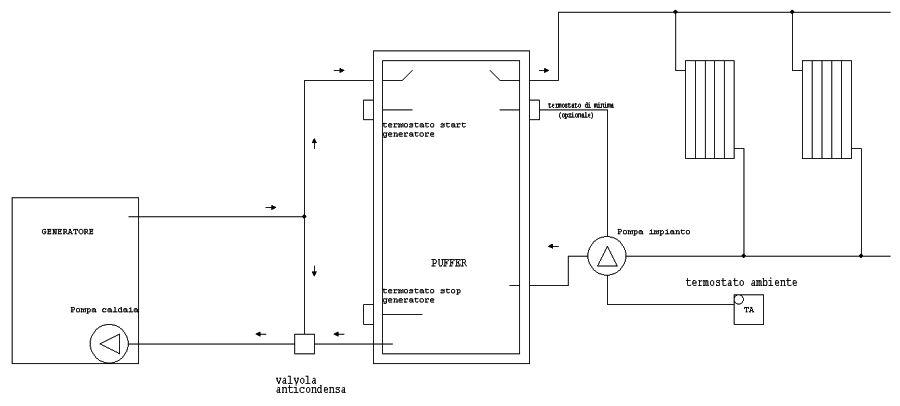 Impianto a pellet con problemi di consumo pagina 4 impianti riscaldamento canne fumarie ed altro - Letto alla tedesca ...