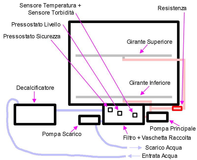 Schema Elettrico Pressostato Lavatrice : Lavastoviglie rex techna tt non scalda l acqua