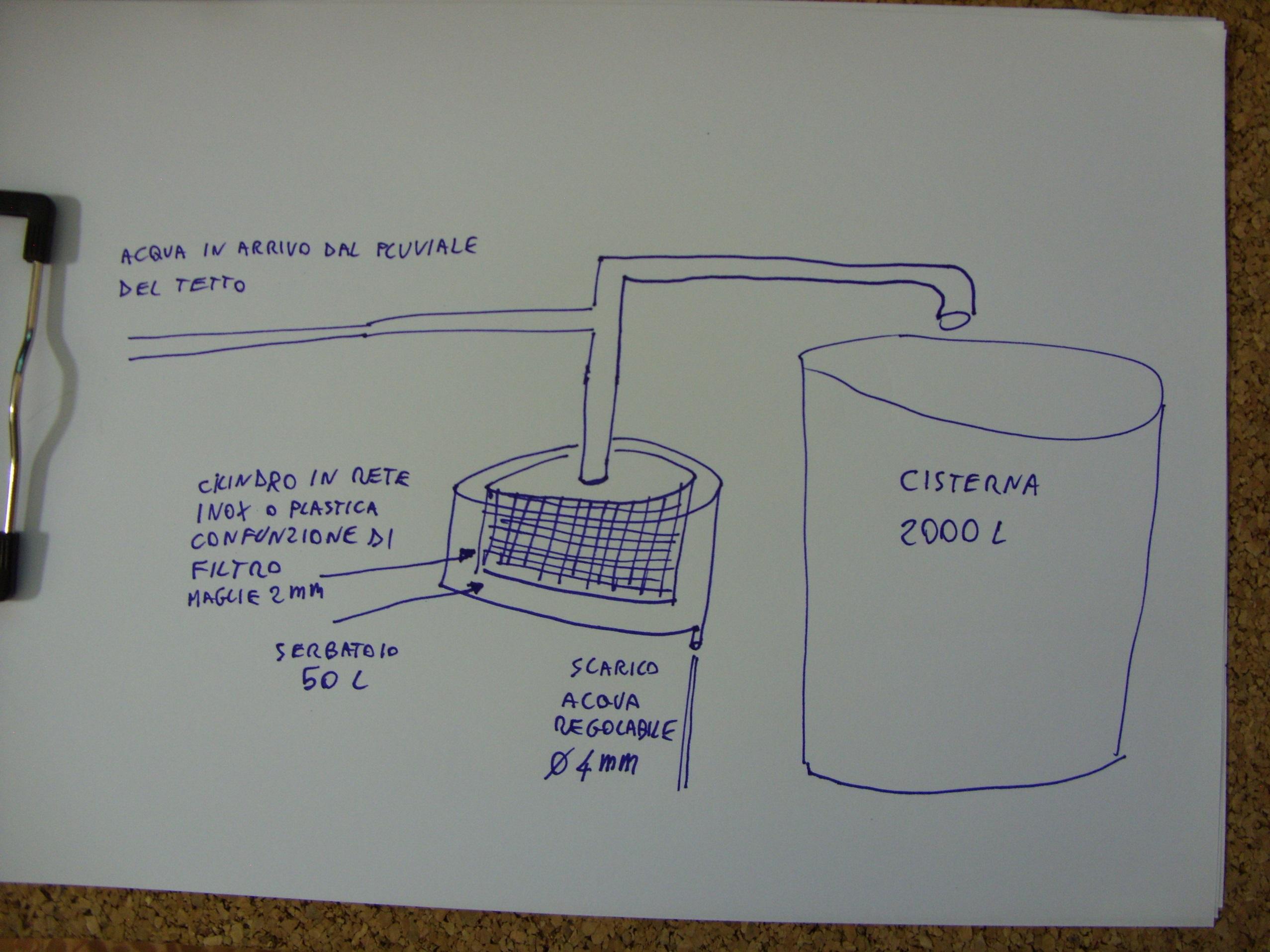 Progetto accumulo acqua piovana pagina 2 casa energetica for Serbatoio di acqua di rame