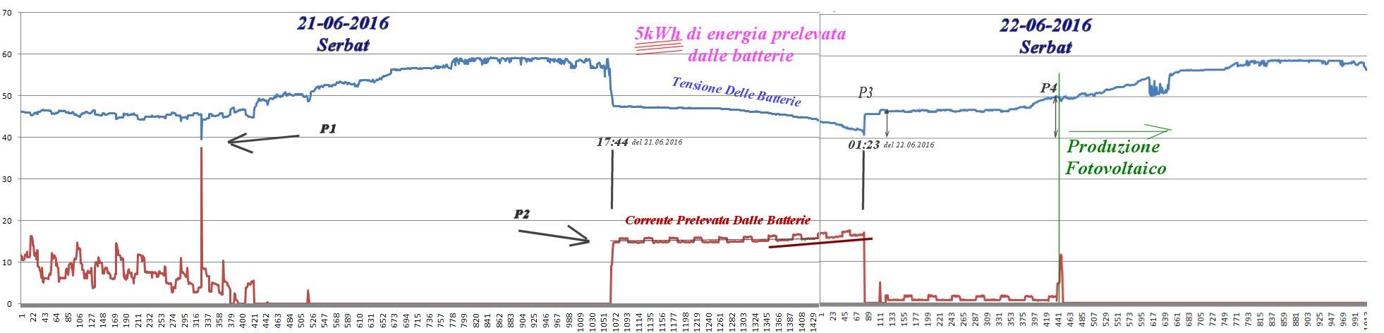 http://www.energialternativa.info/public/newforum/ForumEA/M/AnalisiGiornata21-22-giugnoSerbat.jpg