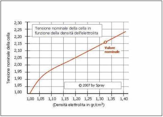 http://www.energialternativa.info/public/newforum/ForumEA/M/acidoVolt_1.JPG