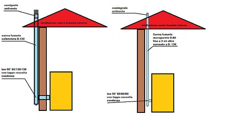 Allarme accensione res 2 ko pagina 3 cs thermos - Tubi scarico fumi stufe a pellet ...