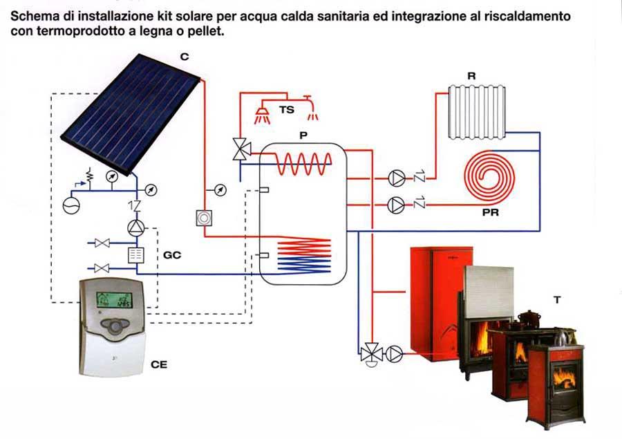 Caldaia a biomassa acs pannelli solari pagina 10 - Schema montaggio stufa a pellet idro ...