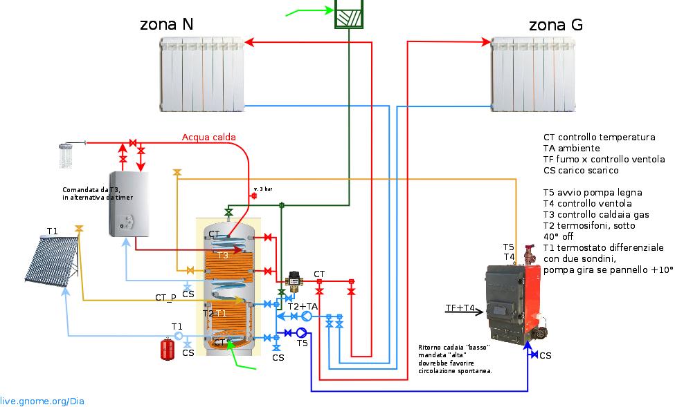 Caldaia a biomassa acs pannelli solari pagina 10 - Stufe a legna per riscaldamento termosifoni ...