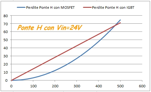 http://www.energialternativa.info/public/newforum/ForumEA/Perdite%20ponte%20H%2024V_1.jpg