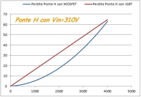 http://www.energialternativa.info/public/newforum/ForumEA/Perdite%20ponte%20H%20310V.jpg