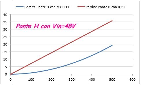 http://www.energialternativa.info/public/newforum/ForumEA/Perdite%20ponte%20H%2048V_2.jpg