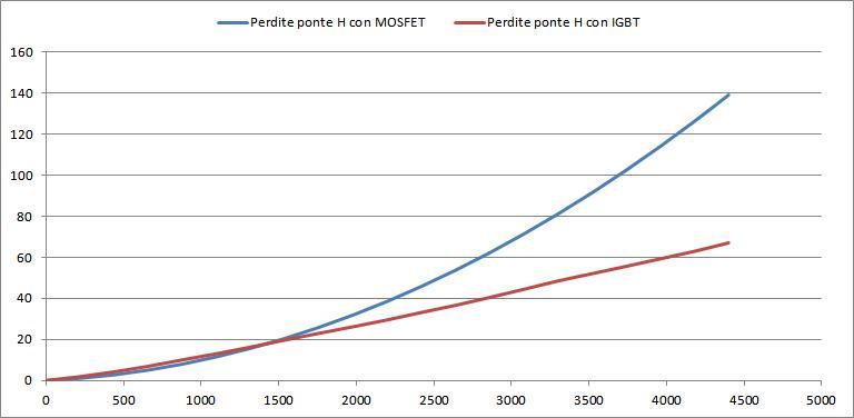 http://www.energialternativa.info/public/newforum/ForumEA/Perdite.JPG