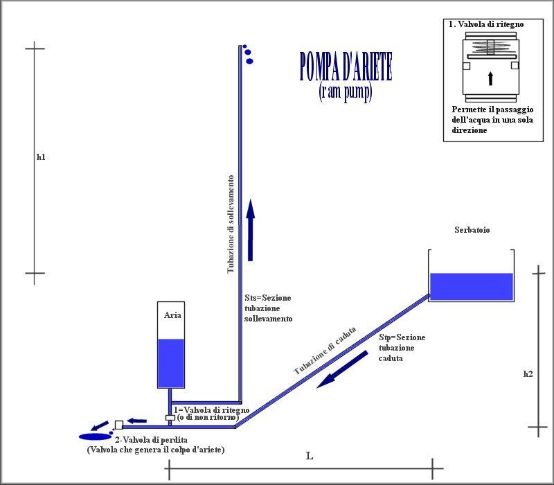 http://www.energialternativa.info/public/newforum/ForumEA/PompaAriete.jpg