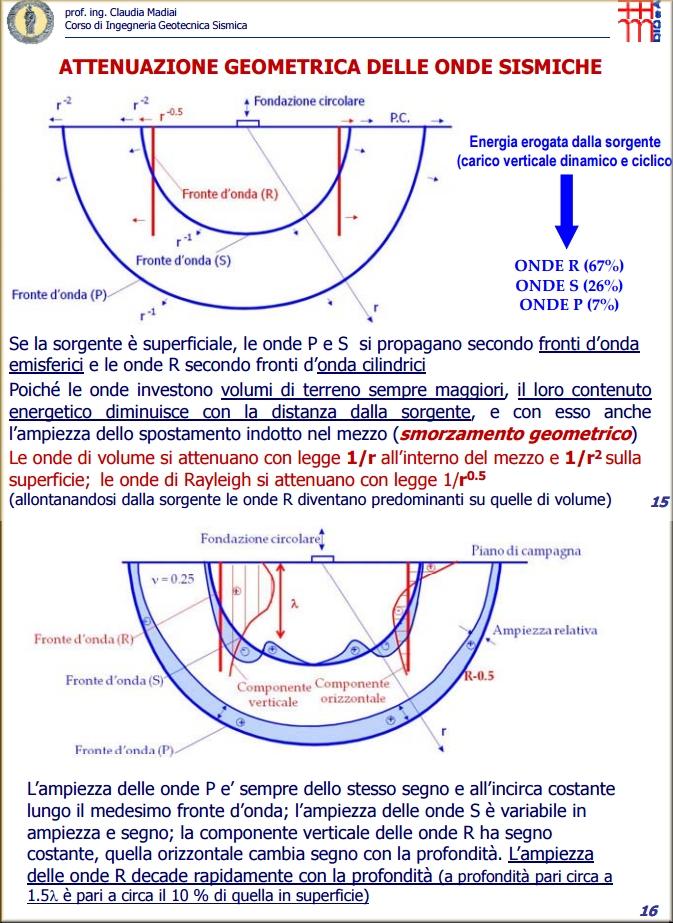 http://www.energialternativa.info/public/newforum/ForumEA/Q/AttenuazioneOndeSismiche.jpg
