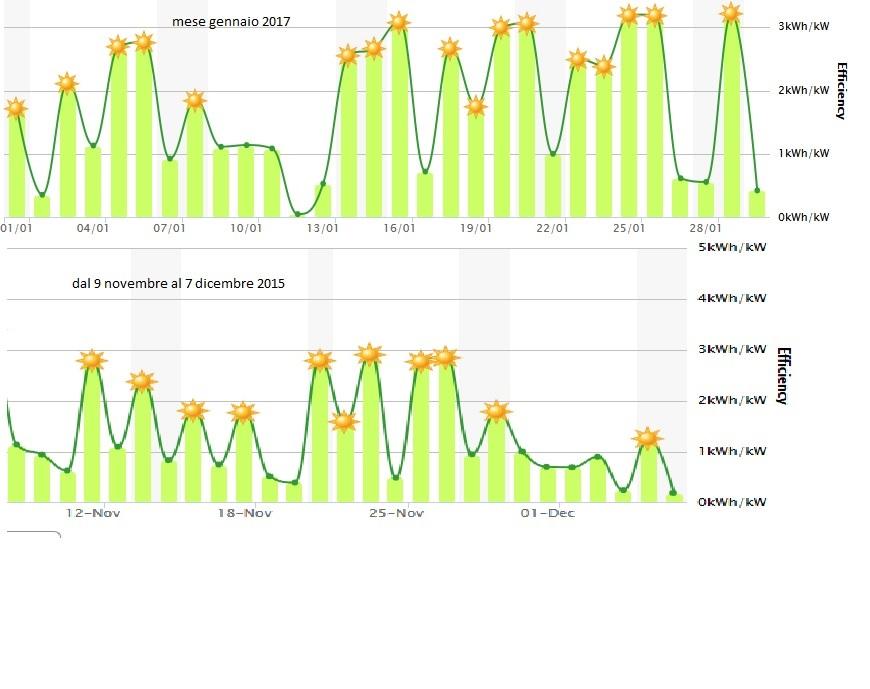 http://www.energialternativa.info/public/newforum/ForumEA/Q/esempi%20produzione%20per%20kw%20installato%20al%20nord.jpg