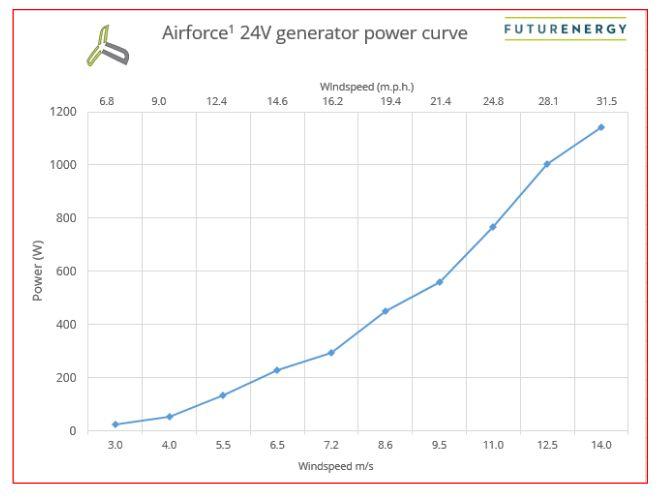 http://www.energialternativa.info/public/newforum/ForumEA/U/AIRFORCE-1_power_curve.jpg