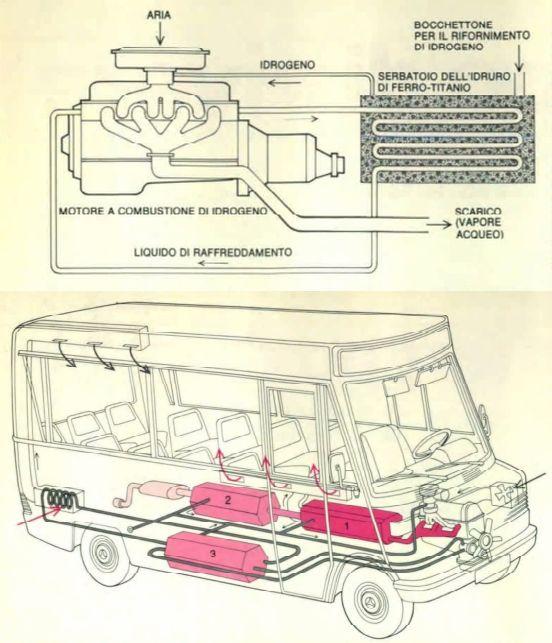 http://www.energialternativa.info/public/newforum/ForumEA/U/Autobus-Idrogeno.jpg