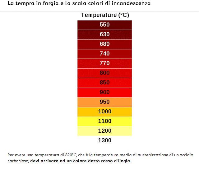 http://www.energialternativa.info/public/newforum/ForumEA/U/COLORE-TEMPERATURA.jpg