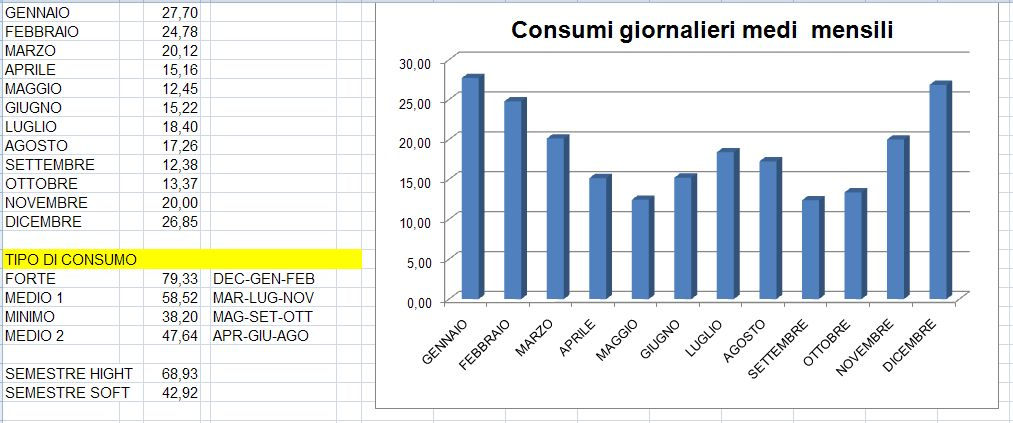 http://www.energialternativa.info/public/newforum/ForumEA/U/ConsumiMediMensili.jpg