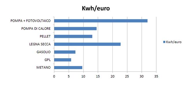 http://www.energialternativa.info/public/newforum/ForumEA/U/Kwh.PNG