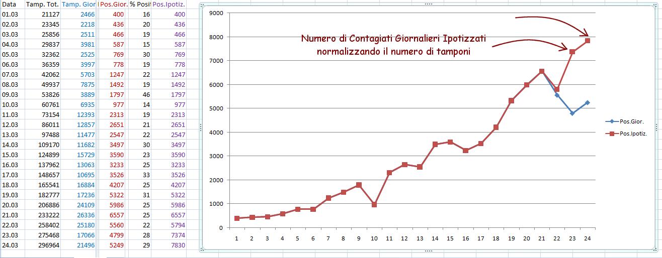http://www.energialternativa.info/public/newforum/ForumEA/U/NumeroContagiatiGiornalieriIpotizzati24Marzo.png