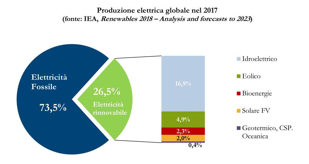 http://www.energialternativa.info/public/newforum/ForumEA/U/Origini-elettricita-2018.jpg