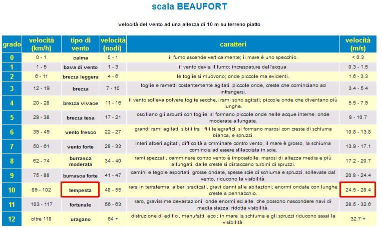 http://www.energialternativa.info/public/newforum/ForumEA/U/Scala%20BEAUFORT.jpg