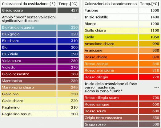 http://www.energialternativa.info/public/newforum/ForumEA/U/Temperatura-Colore.jpg