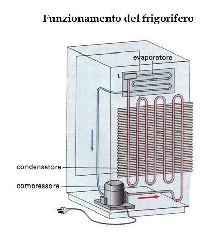 http://www.energialternativa.info/public/newforum/ForumEA/U/accendino-a-gas-frigo2.jpg