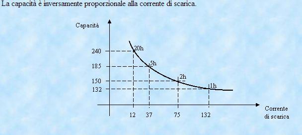 http://www.energialternativa.info/public/newforum/ForumEA/U/capacita%20e%20scarica%20batteria.jpg
