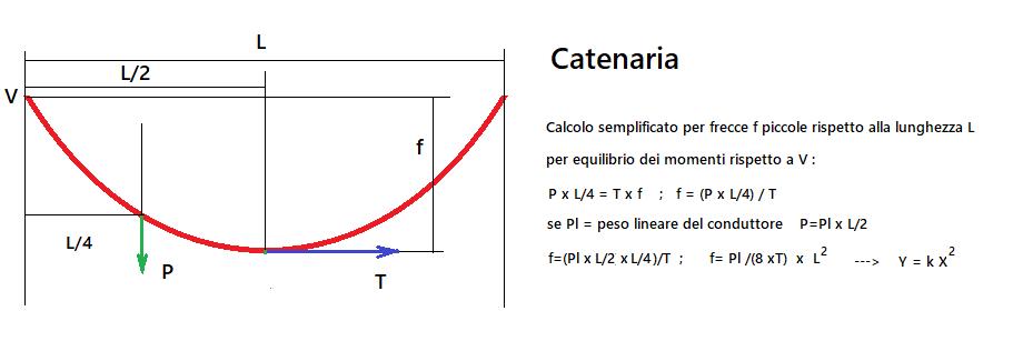 http://www.energialternativa.info/public/newforum/ForumEA/U/catenaria.png