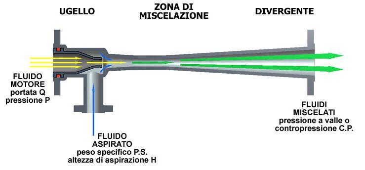 http://www.energialternativa.info/public/newforum/ForumEA/U/eiettore.jpg