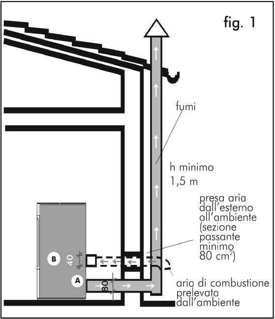 Tubo di scarico stufa a pellet pagina 2 stufe - Installazione scarico fumi stufe a pellet ...