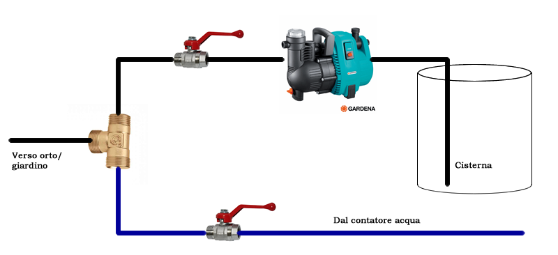 Schema Elettrico Per Autoclave : Progetto accumulo acqua piovana pagina casa energetica