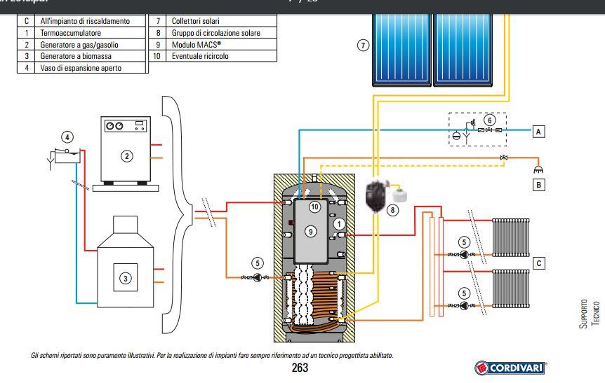 Schema Collegamento Puffer Cordivari : Info per acquisto caldaia a pellet pagina impianti